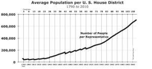 People per Rep